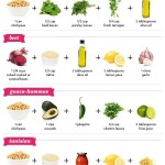 Pinterest fun: Hummus Cheat Sheet